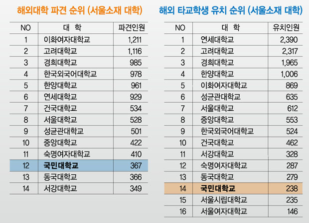 Ranked in the top 12 among the universities located in Seoul in the area of global educational competenceRanked in the top 12 among the universities located in Seoul in the area of global educational competence